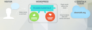 Antispam plugin CleanTalk